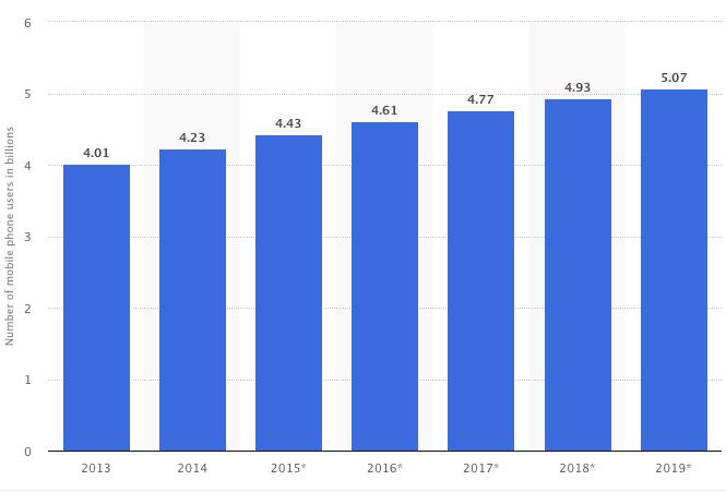 iOS and Android app development statistics