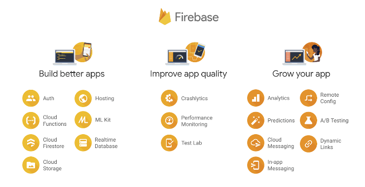 firebase database, firebase database example, how to use firebase database, firebase database structure, services of firebase
