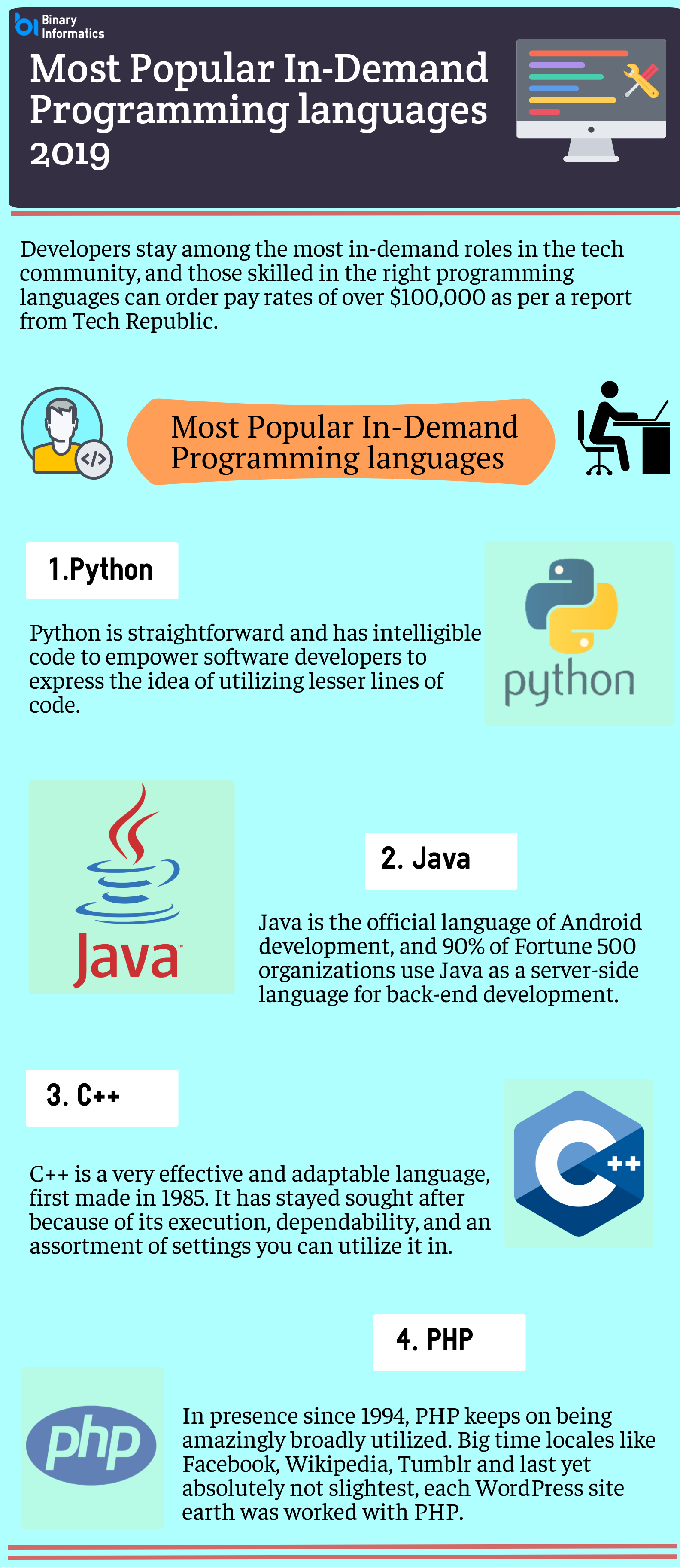 Most Popular In-Demand Programming languages 2019- Here's the list