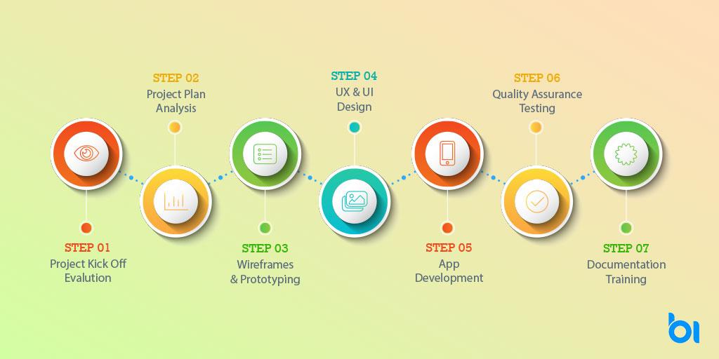 MongoDB Development Services