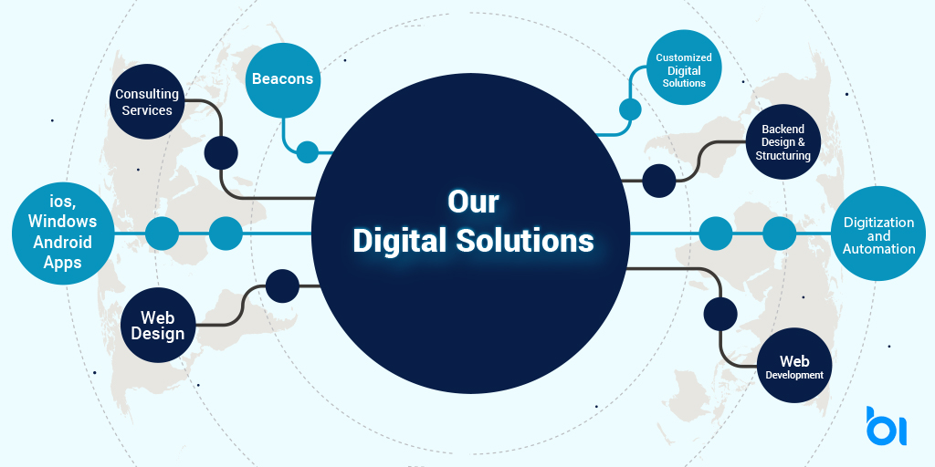Our Digital Solutions